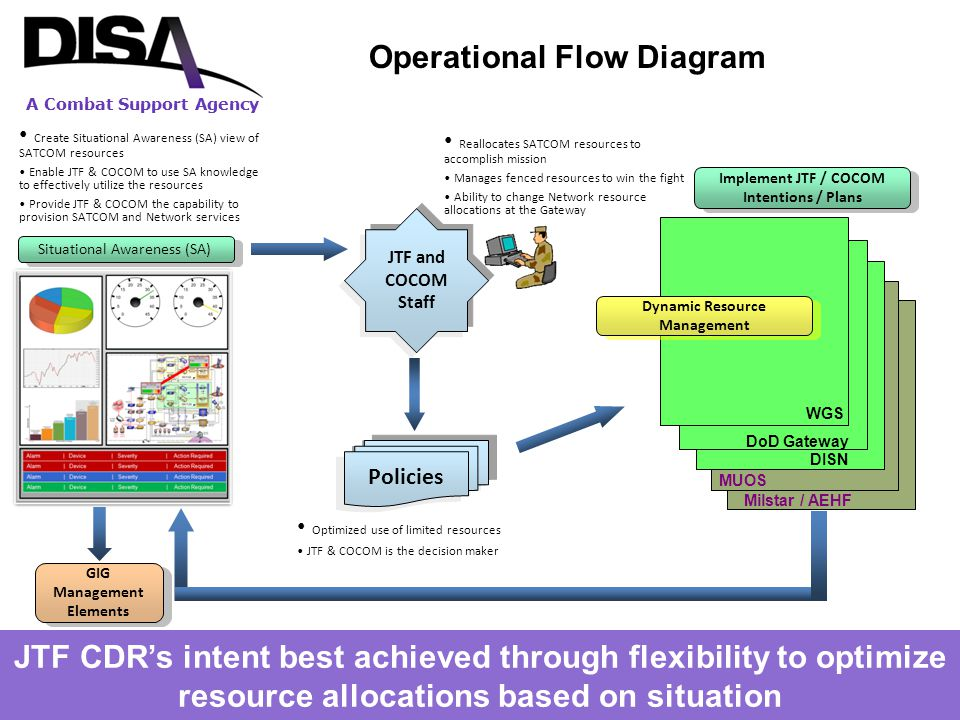 Operational Flow Diagram