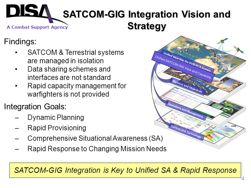 SATCOM-GIG Integration Vision and Strategy