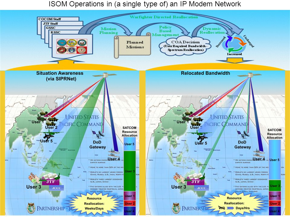 ISOM Operations in (a single type of) an IP Modem Network
