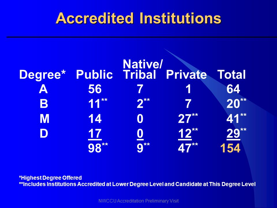 Accredited Institutions