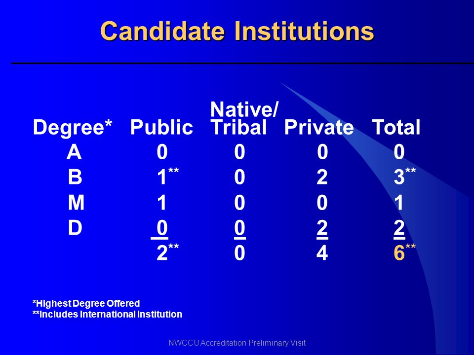Candidate Institutions