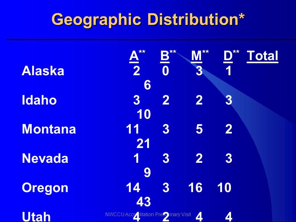 Geographic Distribution*