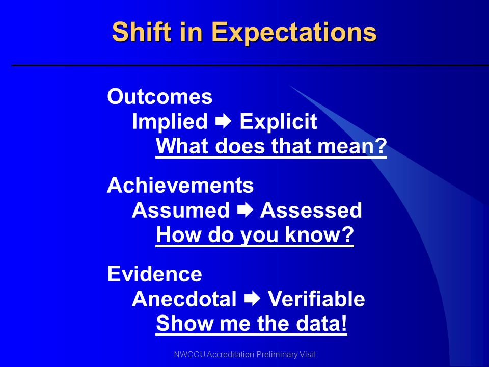 Shift in Expectations Outcomes Implied  Explicit What does that mean