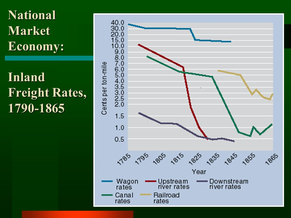 National Market Economy: Inland Freight Rates, 1790-1865