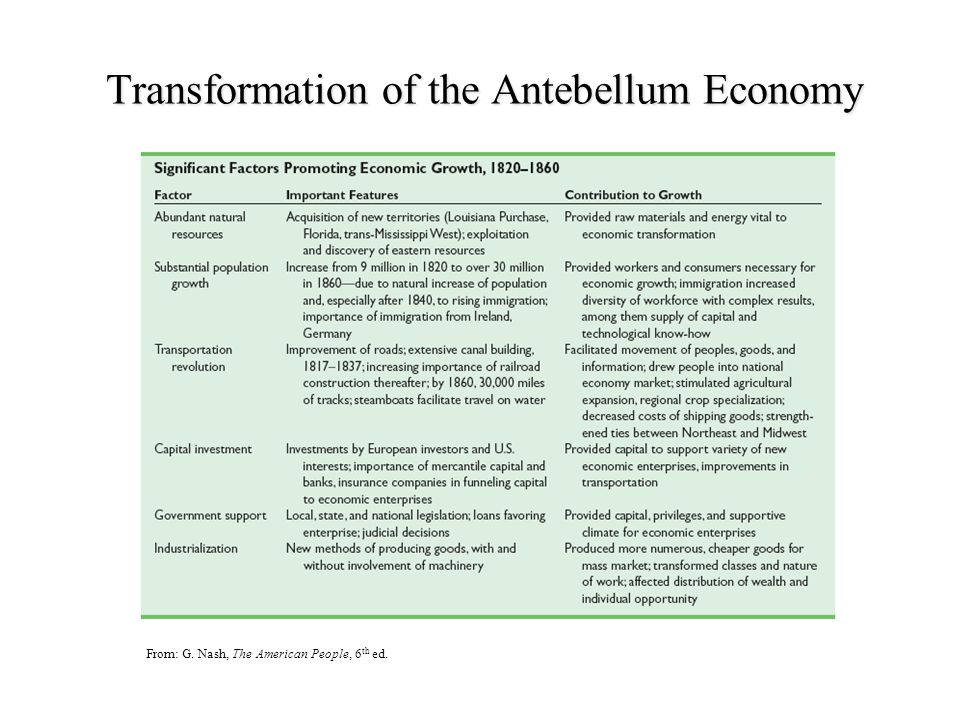 Transformation of the Antebellum Economy