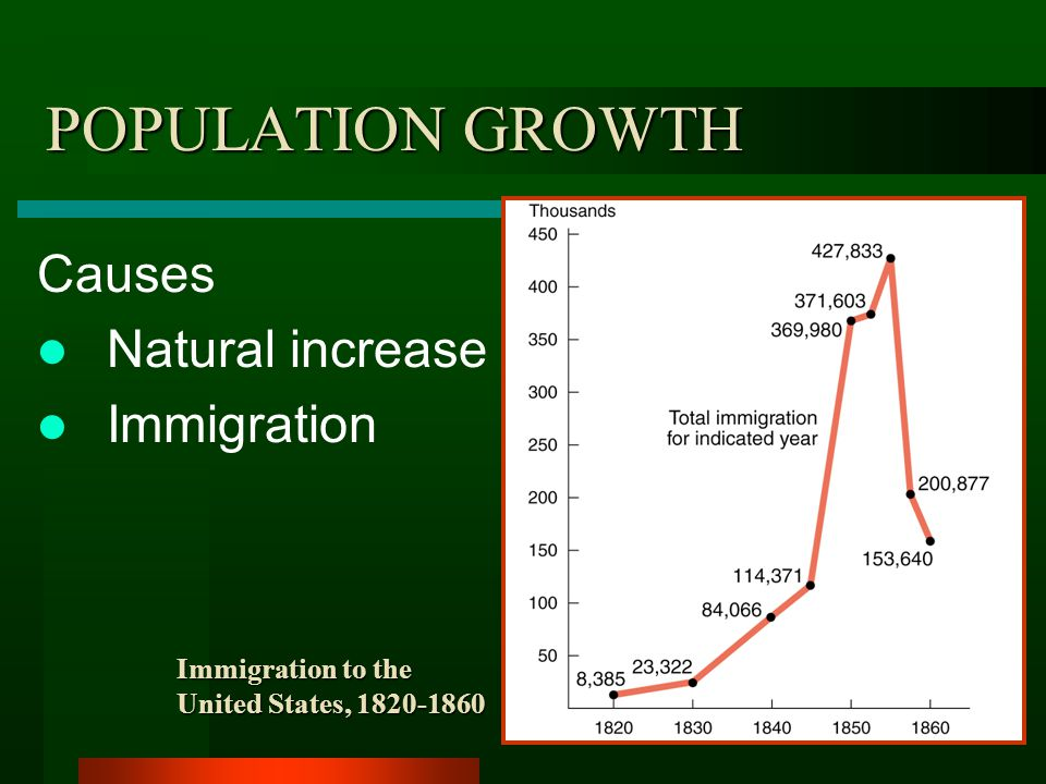 POPULATION GROWTH Causes Natural increase Immigration