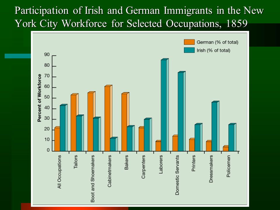 Participation of Irish and German Immigrants in the New York City Workforce for Selected Occupations, 1859