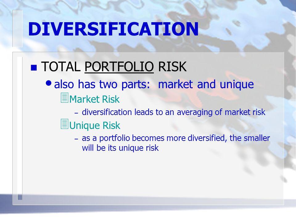 DIVERSIFICATION TOTAL PORTFOLIO RISK