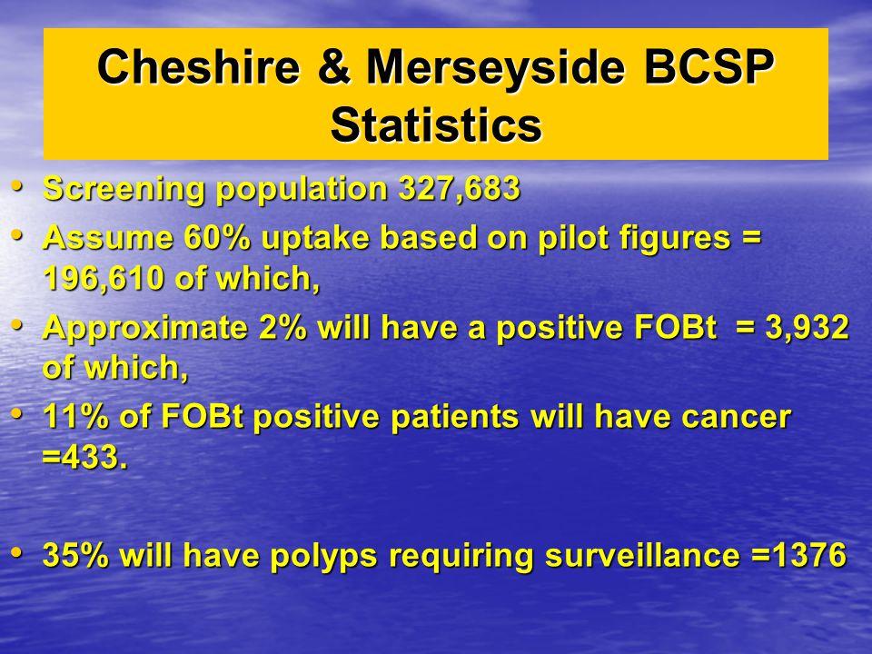 Cheshire & Merseyside BCSP Statistics