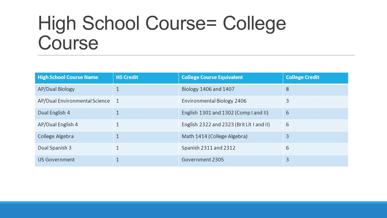 High School Course= College Course