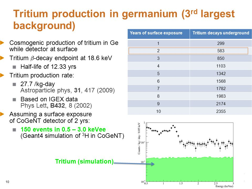 Tritium production in germanium (3rd largest background)