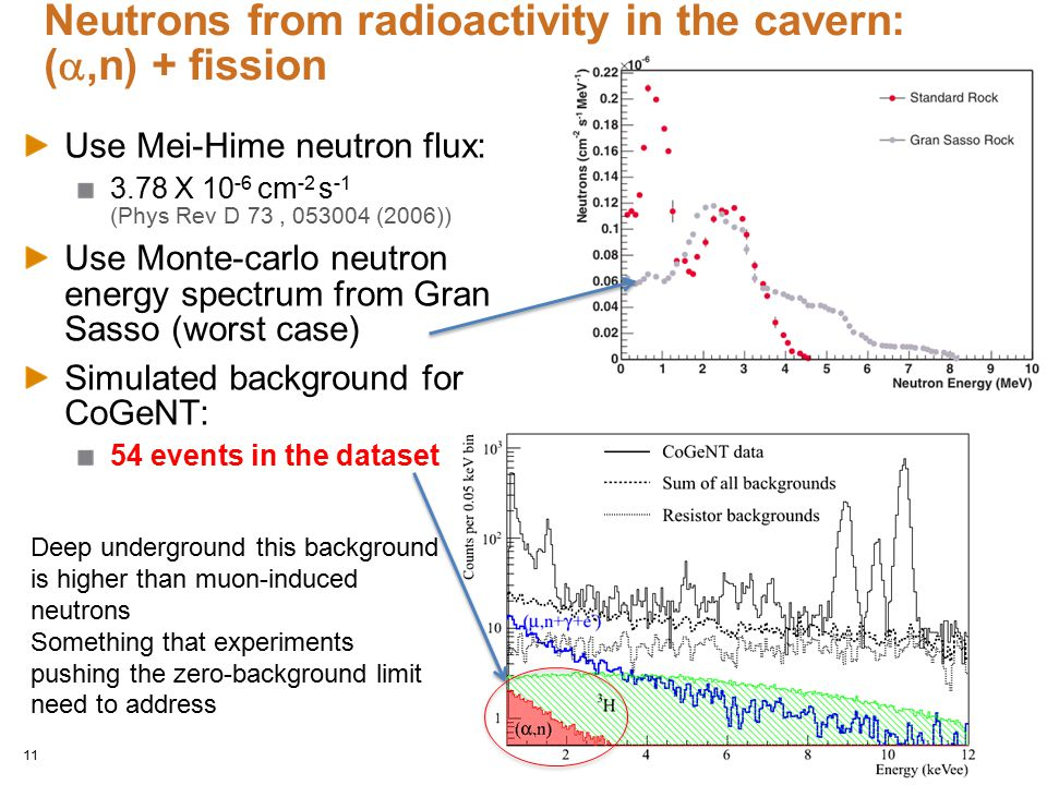 Neutrons from radioactivity in the cavern: (a,n) + fission