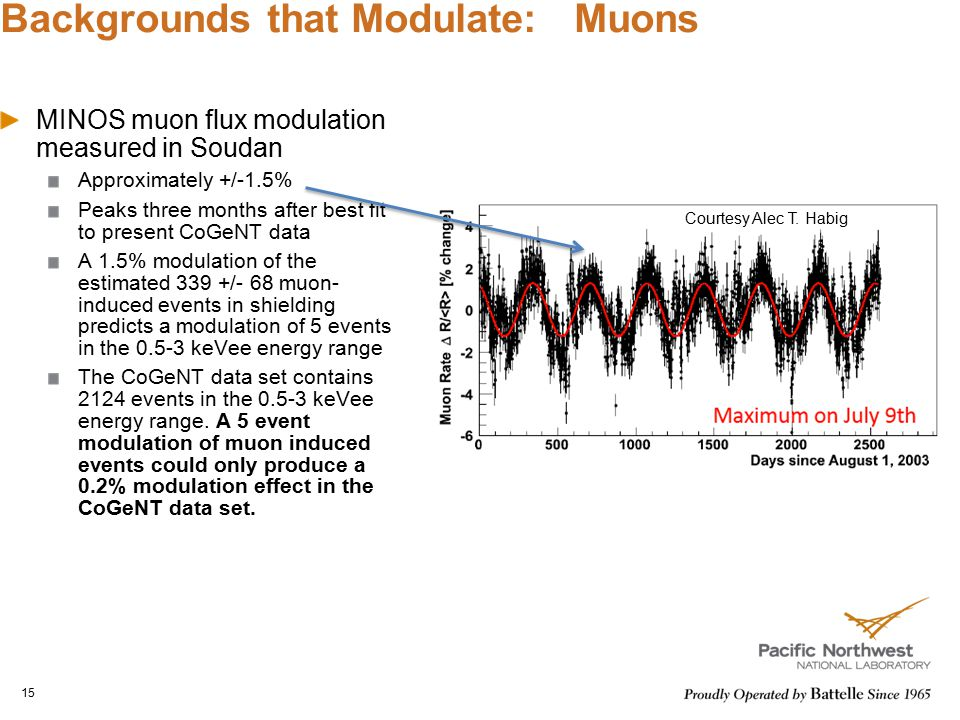 Backgrounds that Modulate: Muons