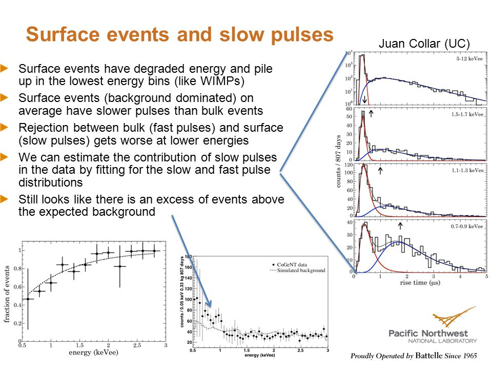Surface events and slow pulses