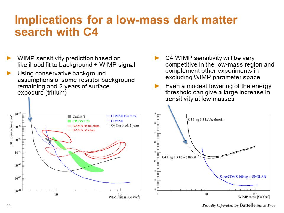 Implications for a low-mass dark matter search with C4