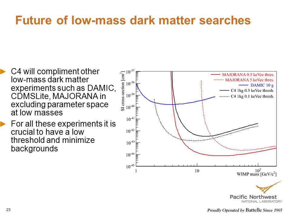 Future of low-mass dark matter searches