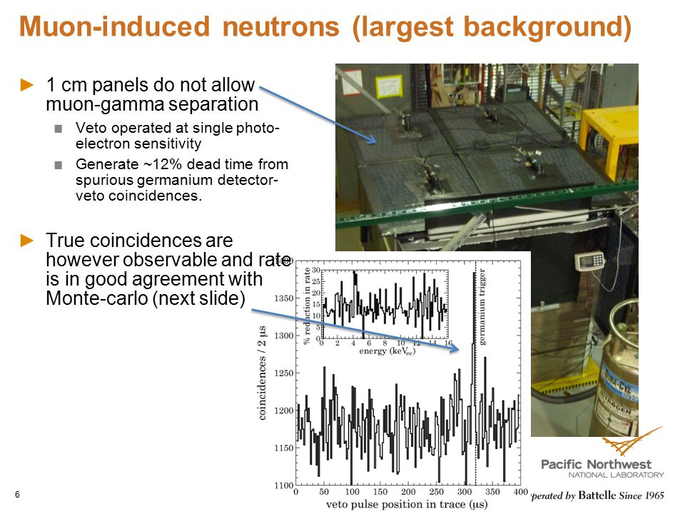 Muon-induced neutrons (largest background)