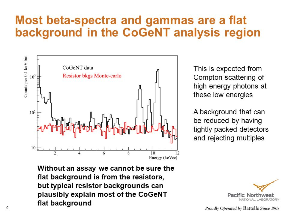 Most beta-spectra and gammas are a flat background in the CoGeNT analysis region
