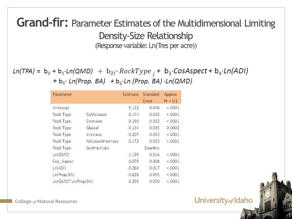 Grand-fir: Parameter Estimates of the Multidimensional Limiting Density-Size Relationship (Response variable: Ln(Tres per acre))