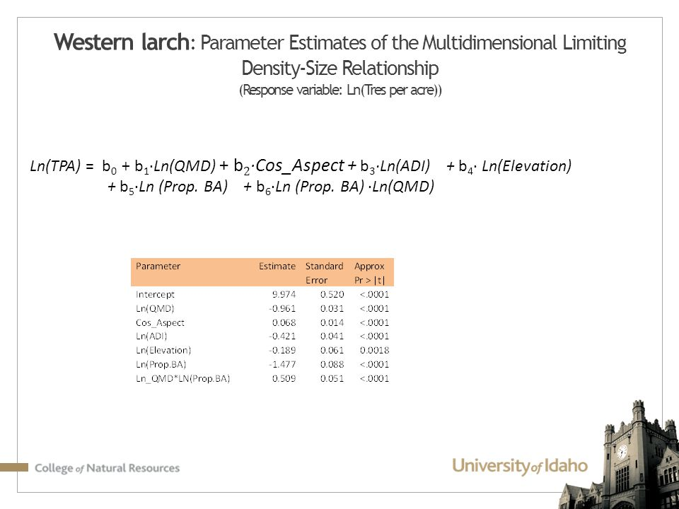 Western larch: Parameter Estimates of the Multidimensional Limiting Density-Size Relationship (Response variable: Ln(Tres per acre))