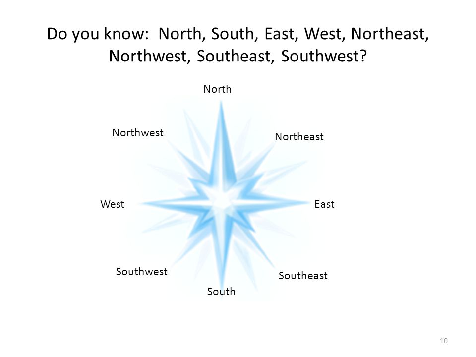 Do you know: North, South, East, West, Northeast, Northwest, Southeast, Southwest
