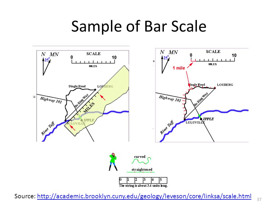 Sample of Bar Scale Source: http://academic.brooklyn.cuny.edu/geology/leveson/core/linksa/scale.html.