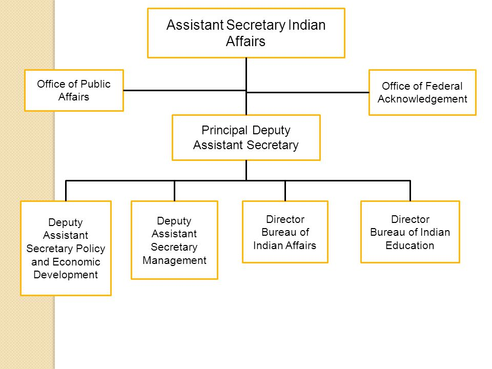 Assistant Secretary Indian Affairs