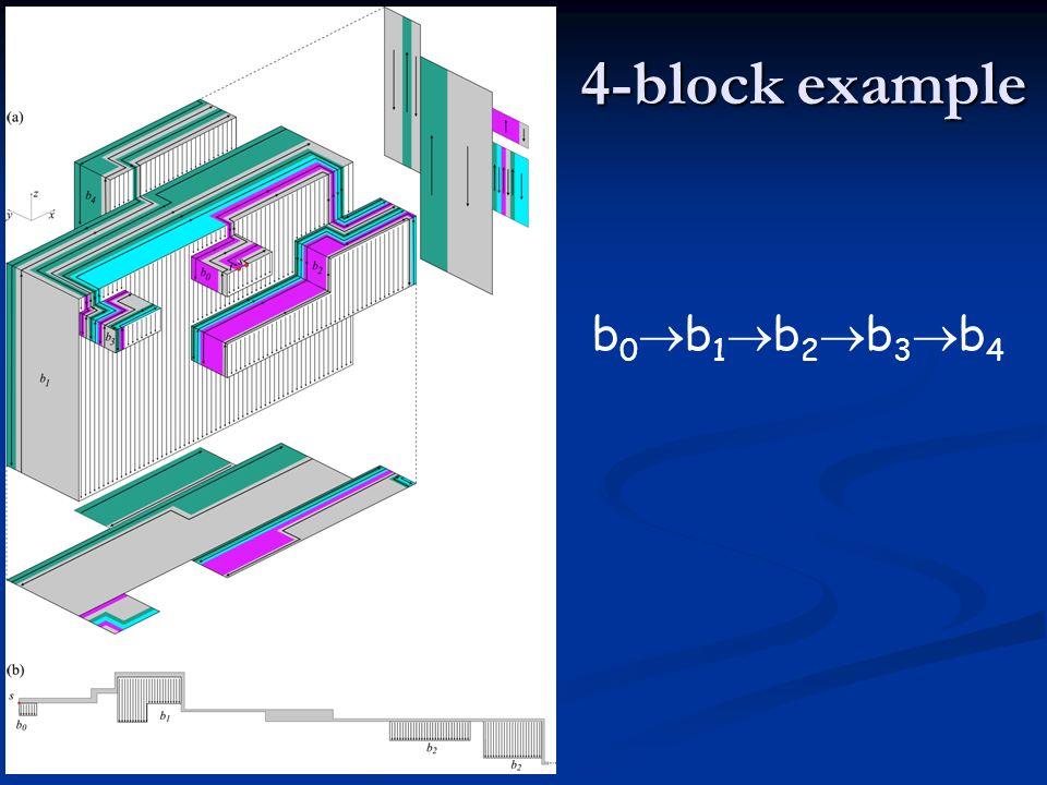 4-block example b0b1b2b3b4