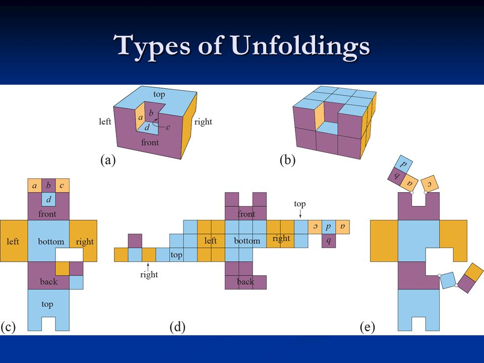 Types of Unfoldings