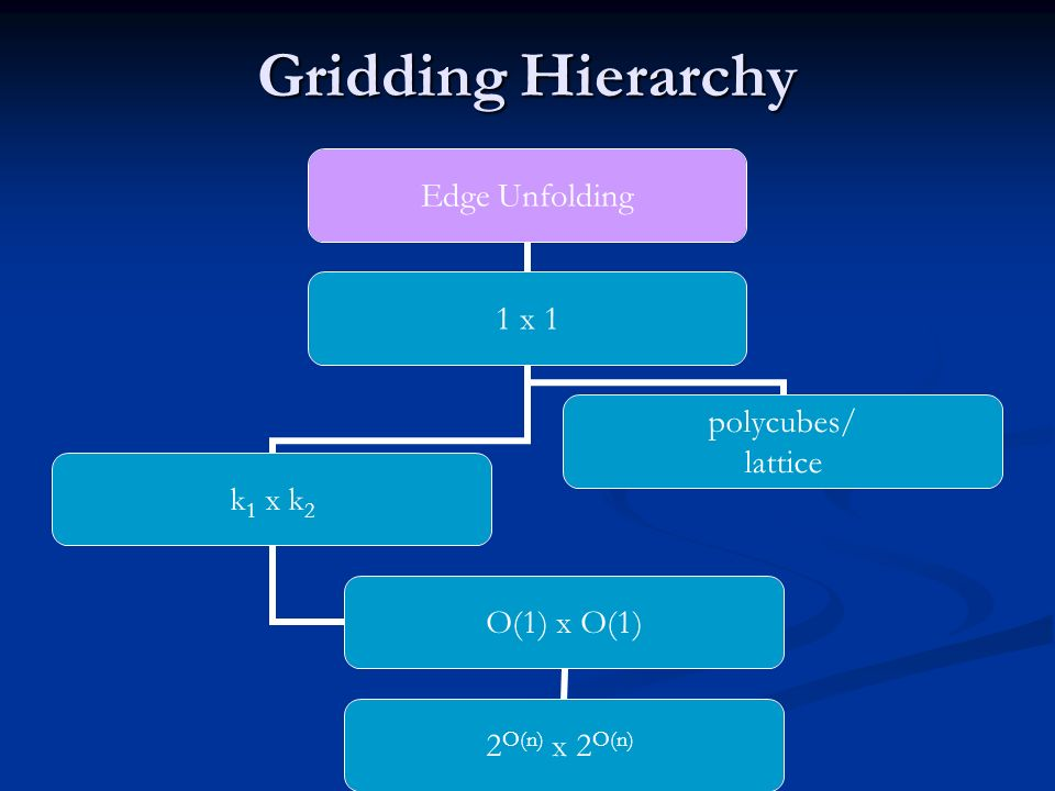 Gridding Hierarchy