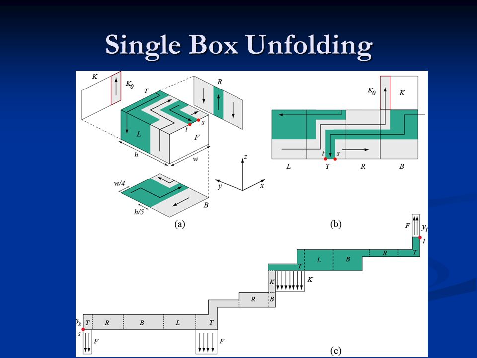 Single Box Unfolding