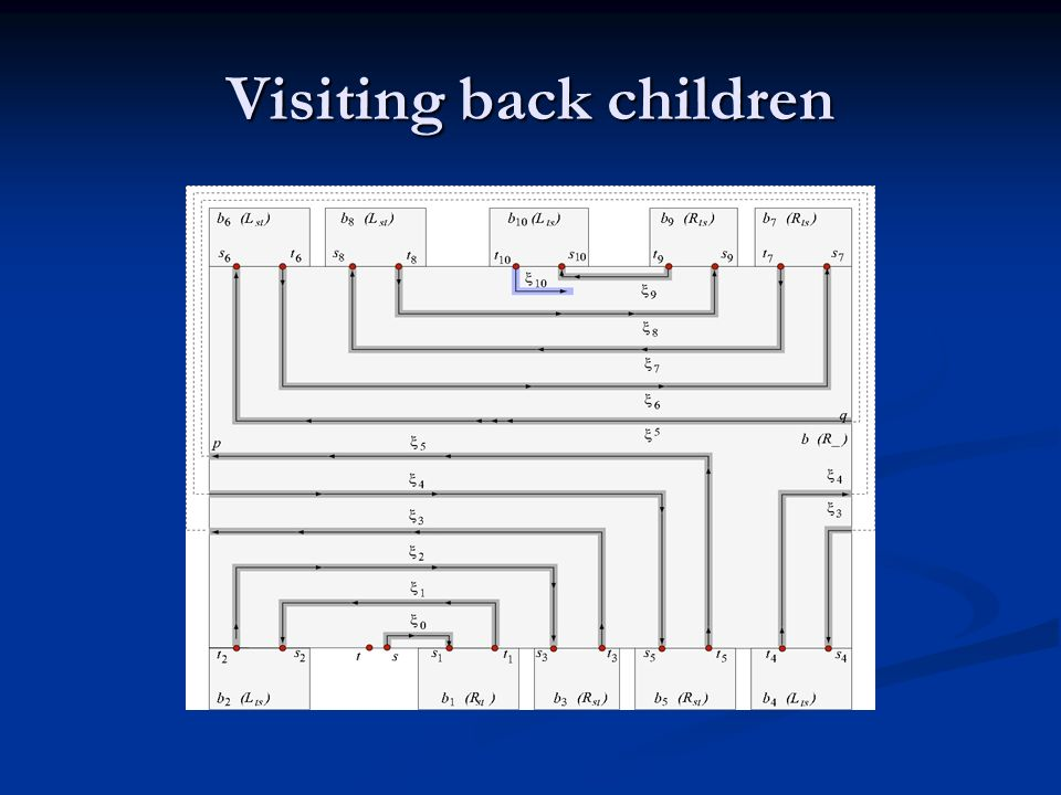 Visiting back children