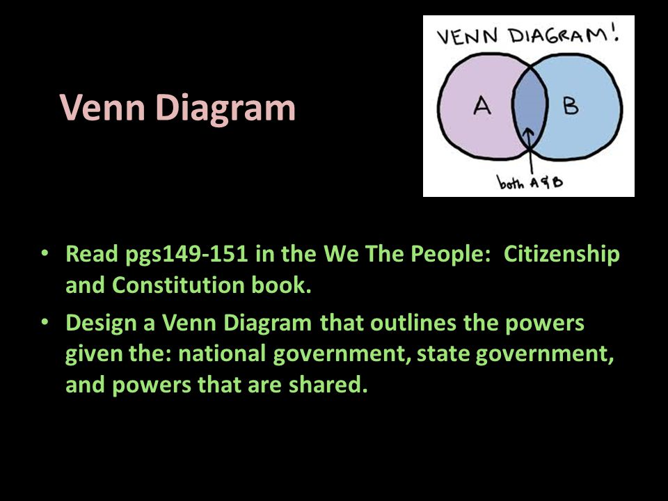 Venn Diagram Read pgs149-151 in the We The People: Citizenship and Constitution book.