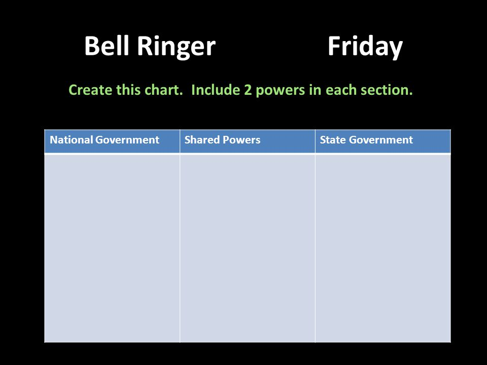 Create this chart. Include 2 powers in each section.