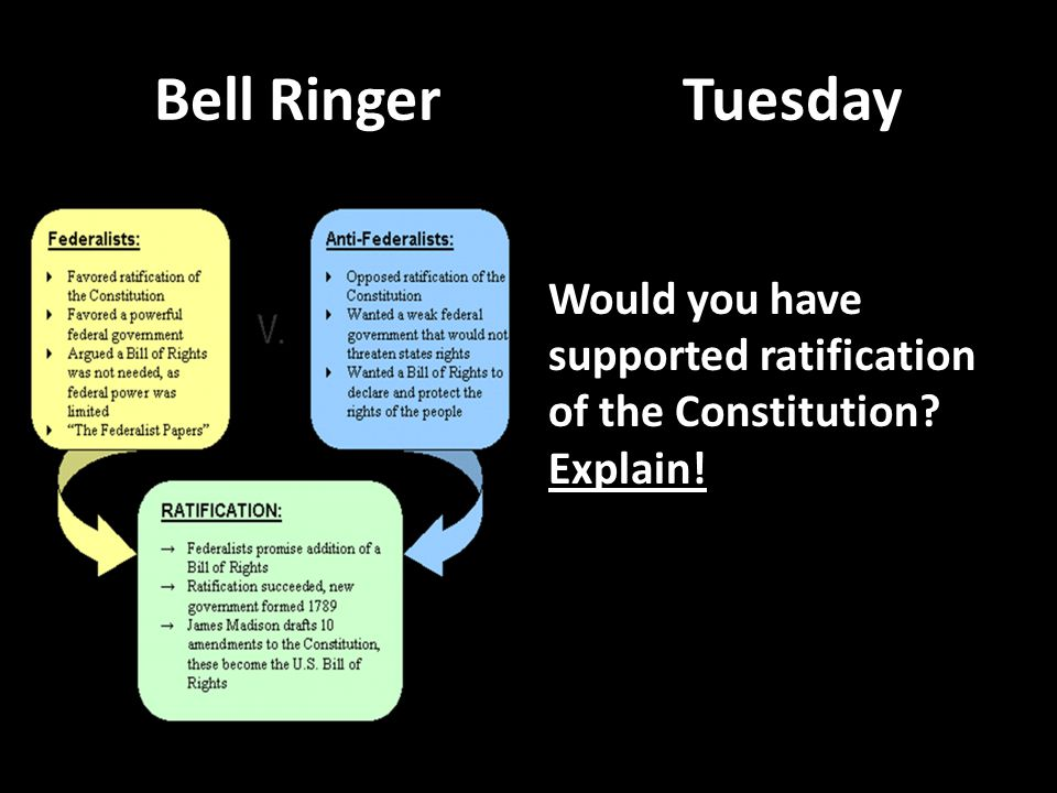 Bell Ringer Tuesday Would you have supported ratification of the Constitution Explain!