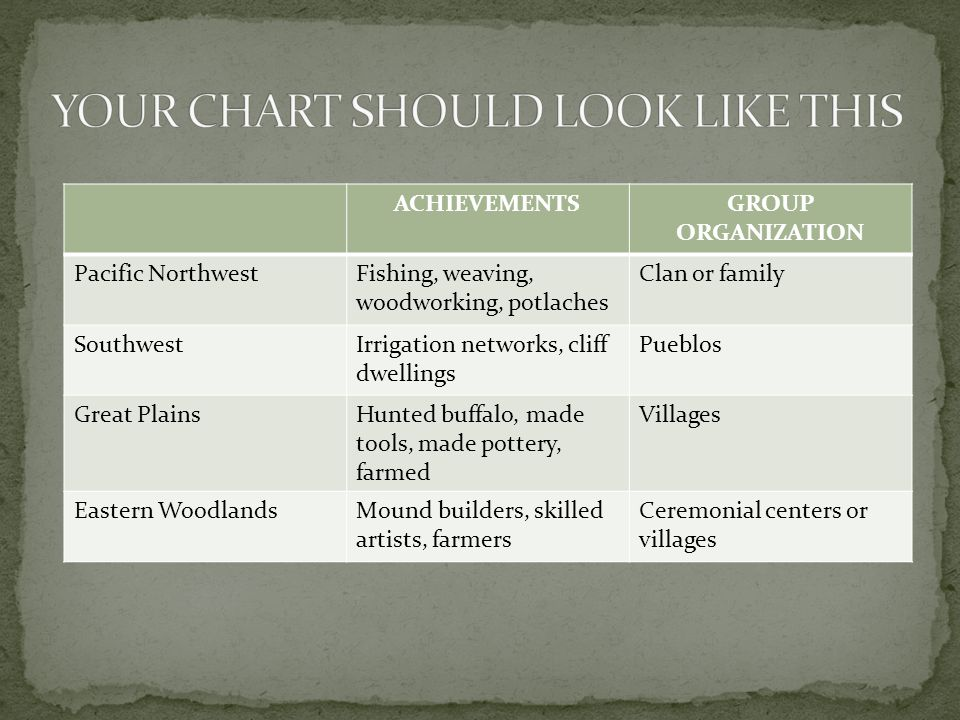 YOUR CHART SHOULD LOOK LIKE THIS