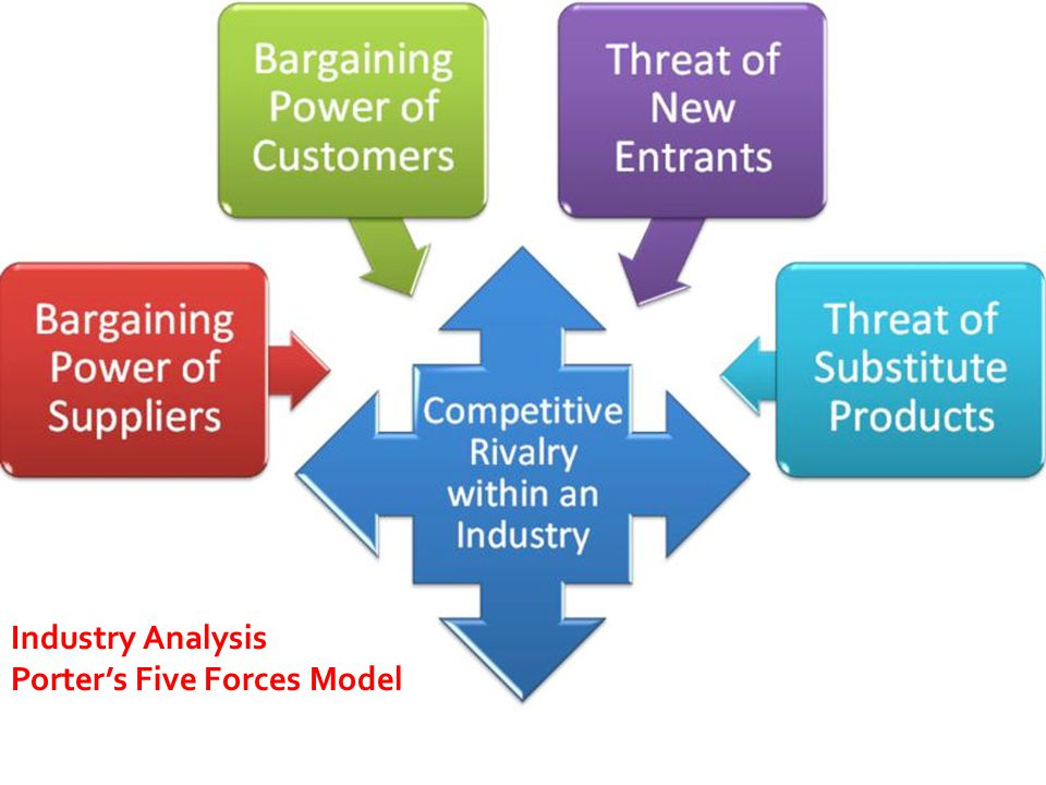 Industry Analysis Industry Analysis Porter's Five Forces Model
