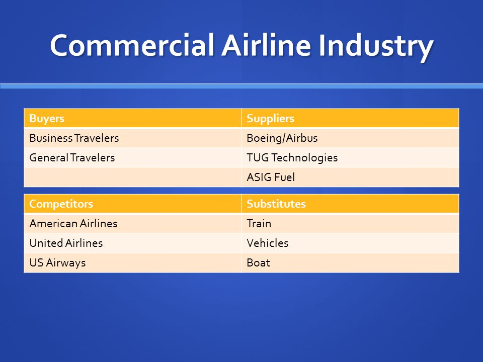 Commercial Airline Industry