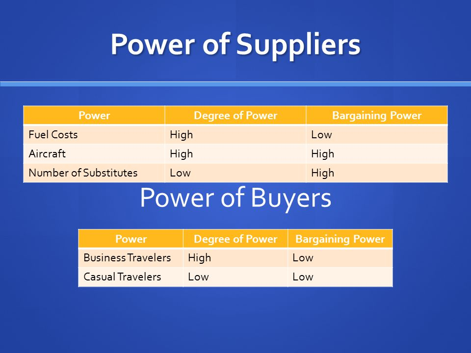 Power of Suppliers Power of Buyers Power Degree of Power