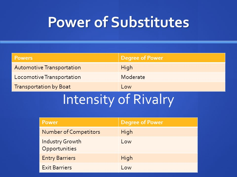 Power of Substitutes Intensity of Rivalry Powers Degree of Power