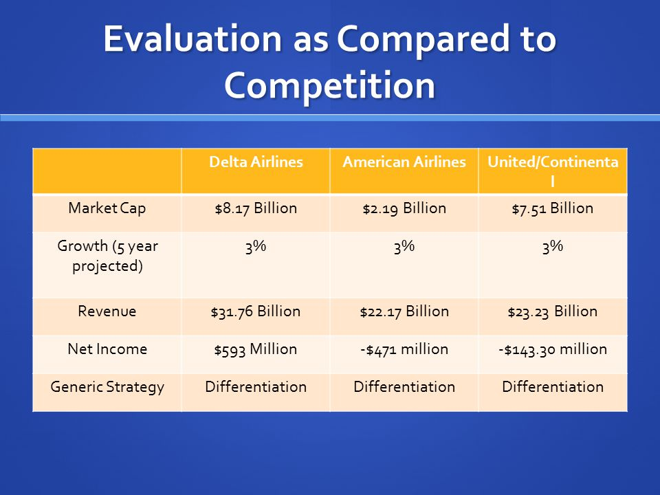 Evaluation as Compared to Competition