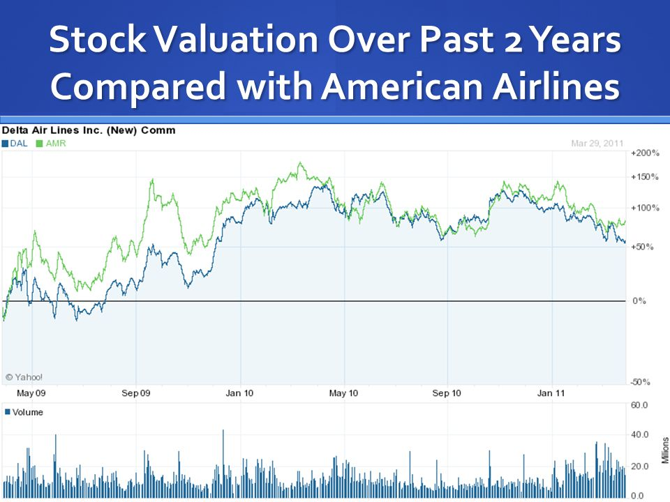 Stock Valuation Over Past 2 Years Compared with American Airlines