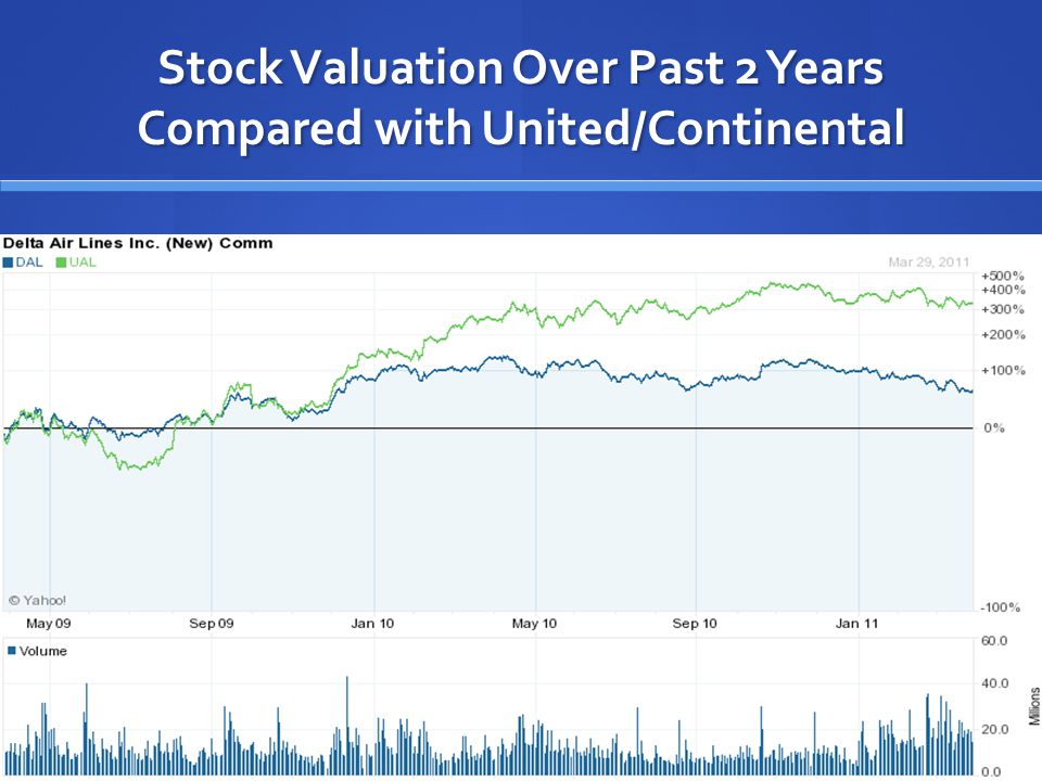 Stock Valuation Over Past 2 Years Compared with United/Continental