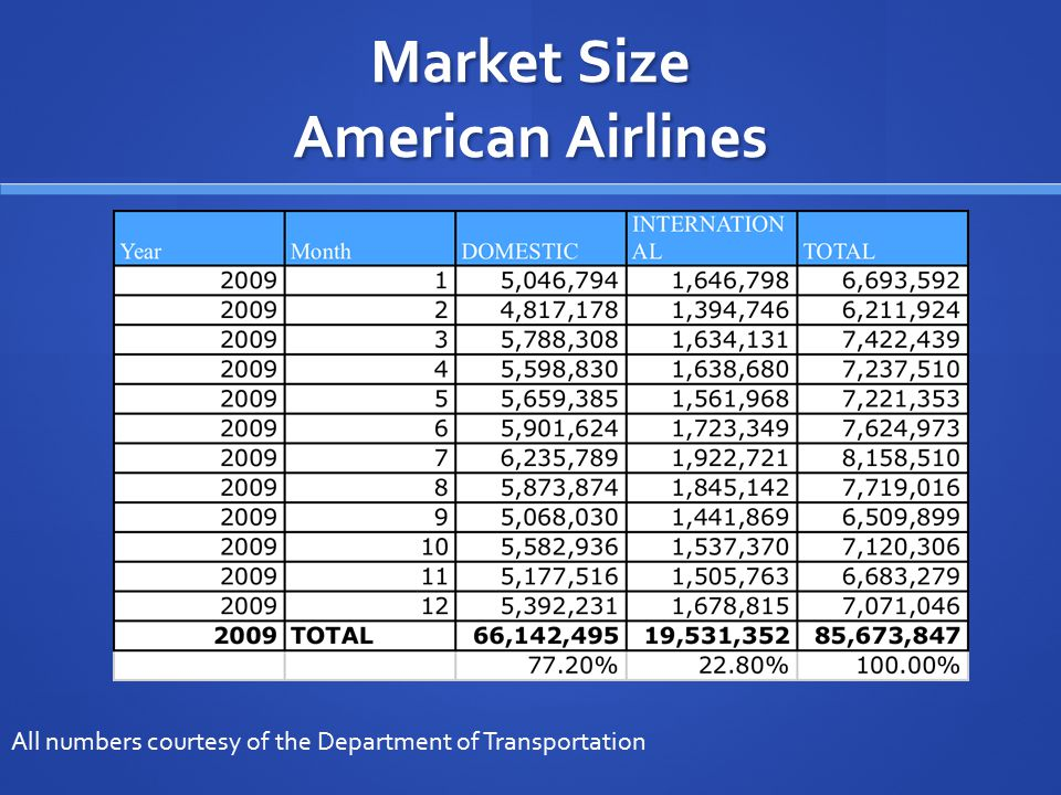 Market Size American Airlines