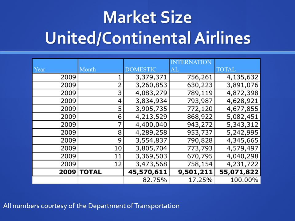 Market Size United/Continental Airlines