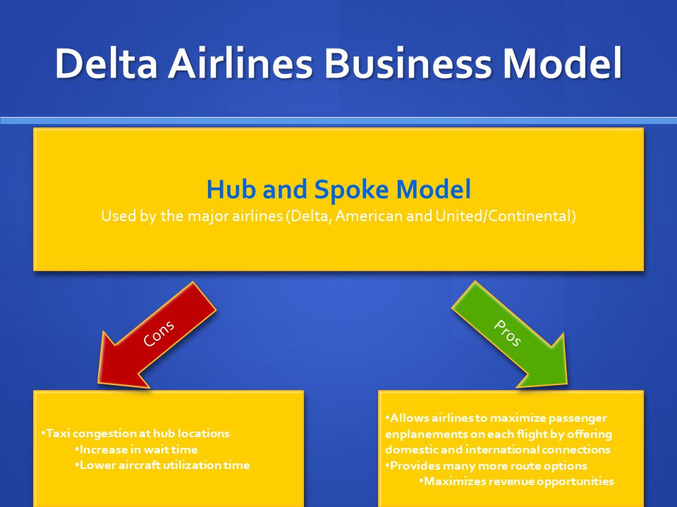 Delta Airlines Business Model