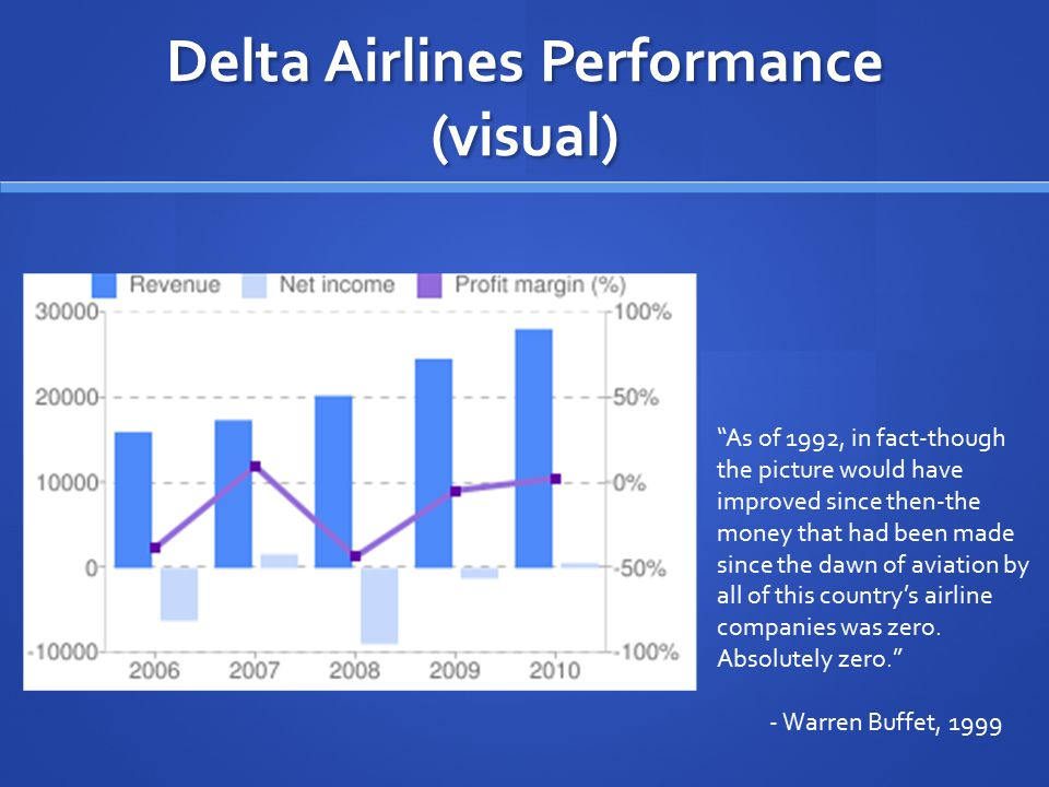 Delta Airlines Performance (visual)