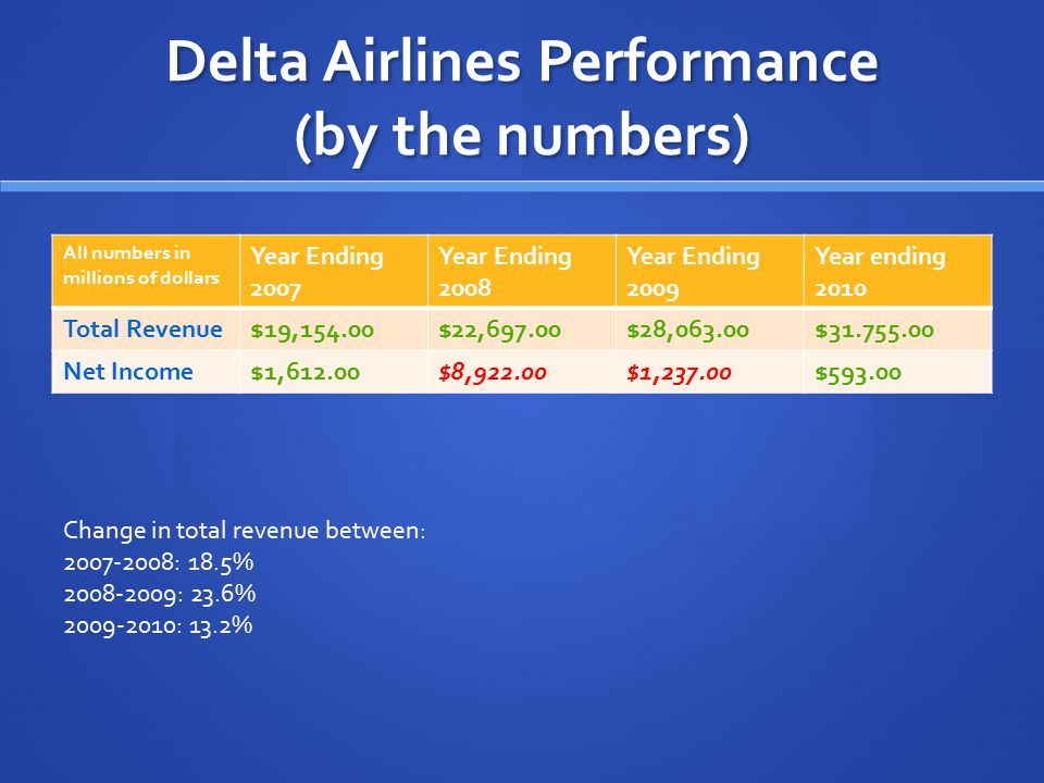 Delta Airlines Performance (by the numbers)