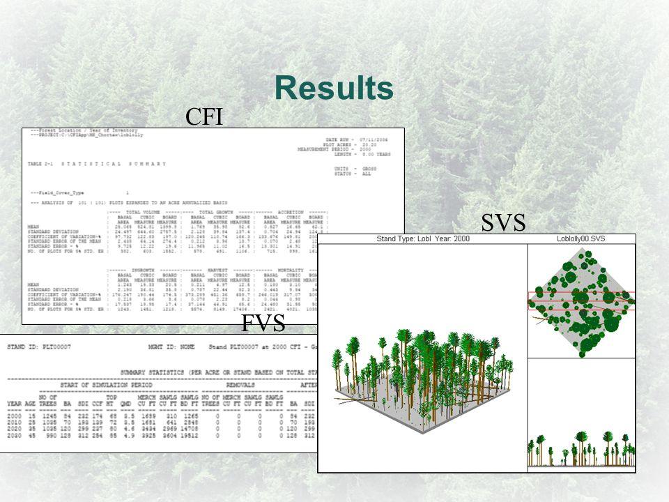 Results CFI SVS FVS