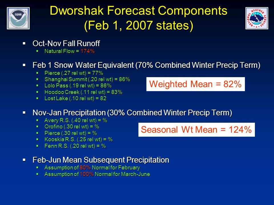 Dworshak Forecast Components (Feb 1, 2007 states)